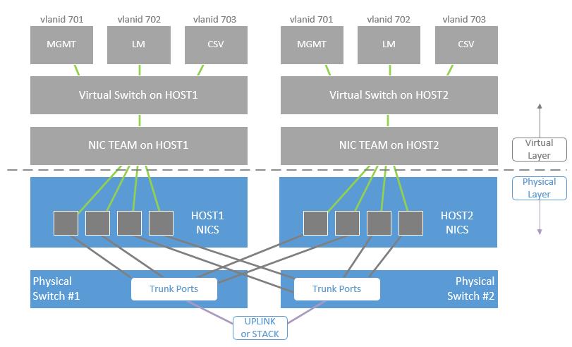 Hyper-V Failover Cluster: Converged Network – ITProMentor