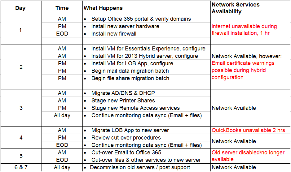 Checklist: Preparing for the Migration from SBS to Office 365 ...