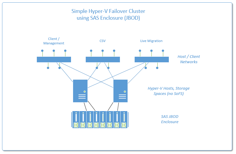 New Options for High Availability using HyperV with