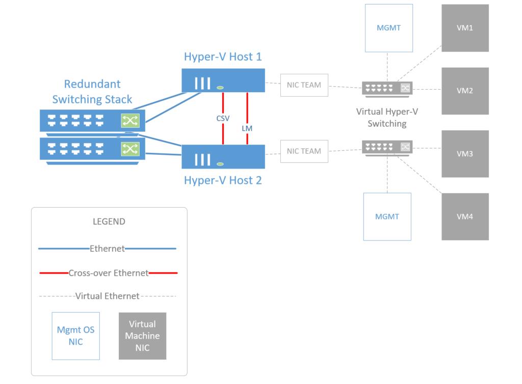 Hyper V Failover Cluster Best Practices Footnotes