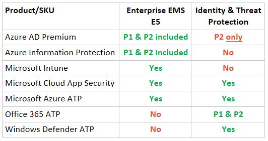 Super-charging security on non-Microsoft 365 E5 plans \u2013 ITProMentor