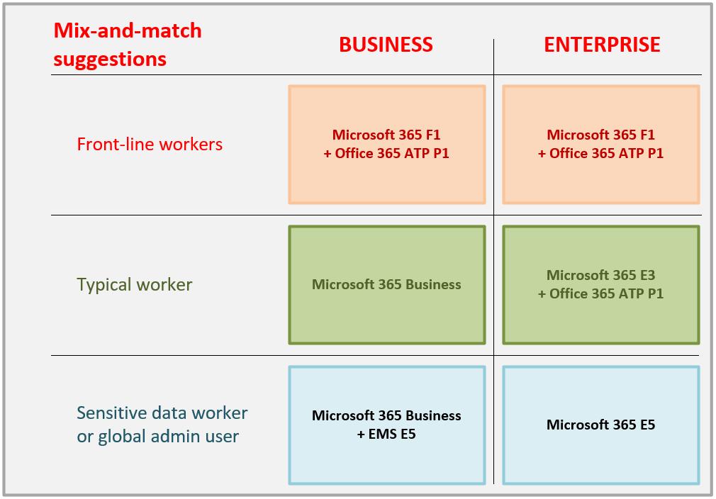 Microsoft 365 Licensing Guide – ITProMentor
